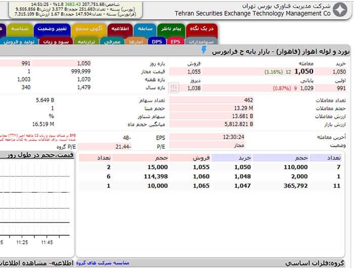 شرکت نورد و لوله اهواز، محسن دلاویز، عضویت هیات مدیره آن را در اختیار داشت
