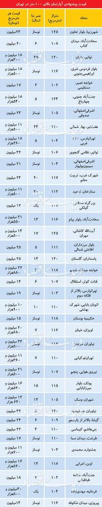 قیمت پیشنهادی آپارتمانهای ۱۰۰ متر به بالا / جدول