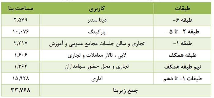 اطلاعات مهم از غول «سعادت آباد» تهران